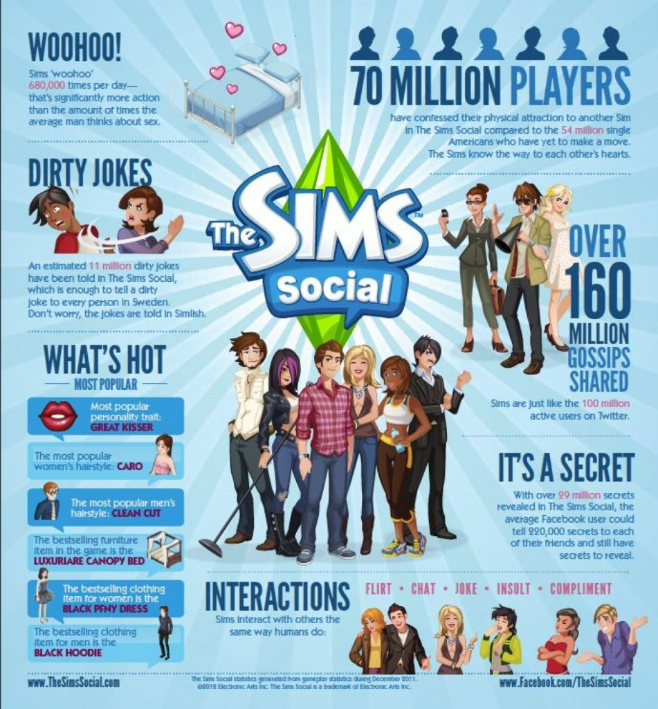 Why I'm Addicted: The Sims Social